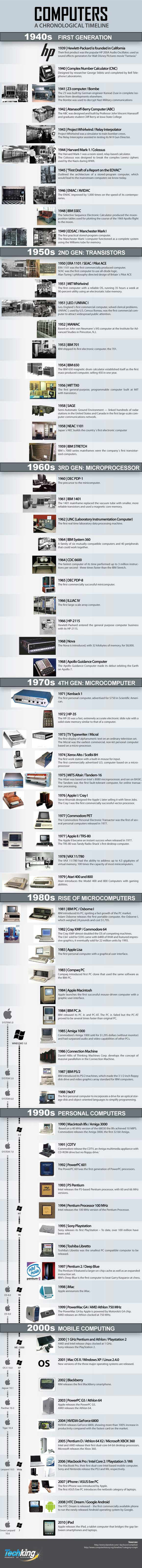 Let's Flashback to 1940: The History of Computer - Infographic