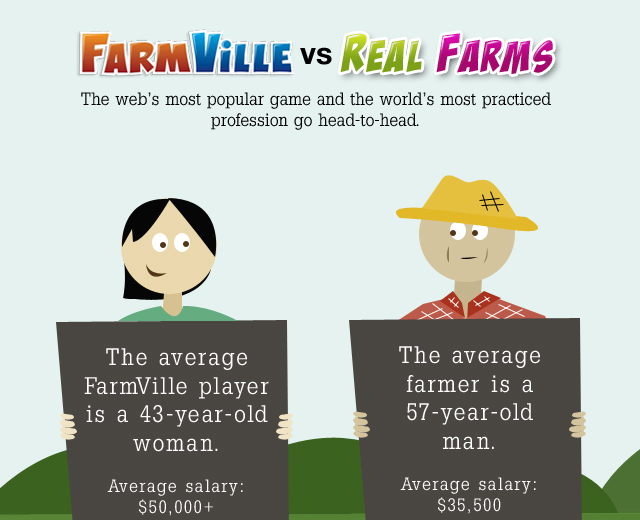 Farmville Vs Real Farms | Facebook Infographic