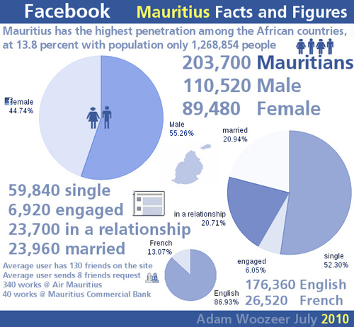 Facebook Facts & Figures (Mauritius)
